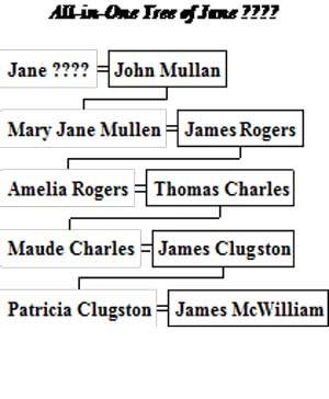 Family tree of my maternal line