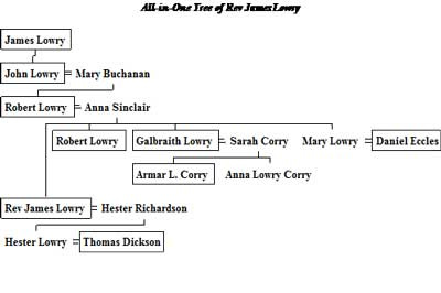 Family Tree of Lowry of Aghenis